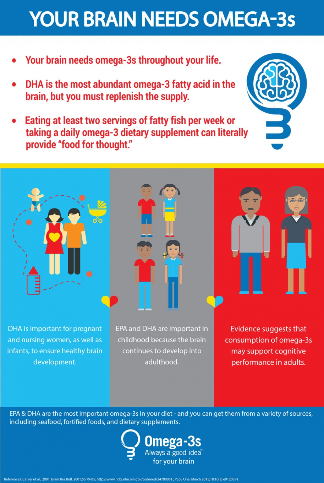 Brain Health Infographic